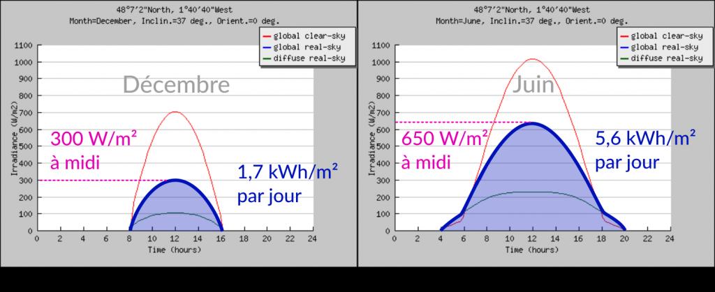 Ressource solaire à Rennes d'après PVGIS